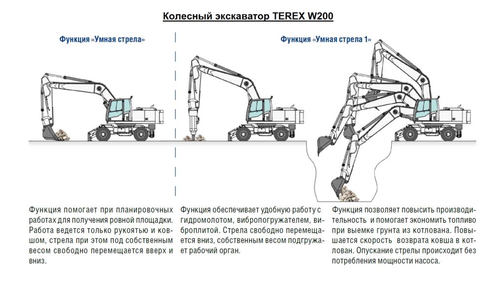 Экскаватор колесный TEREX W200 https://auto-fleet.ru