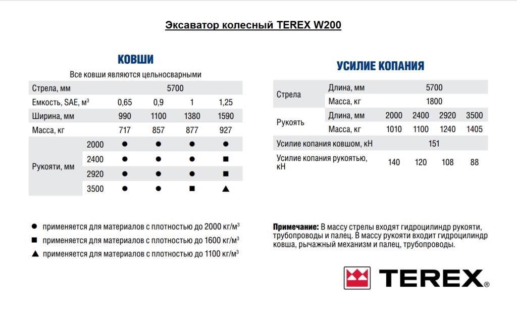 Экскаватор TEREX W200 (ковши)